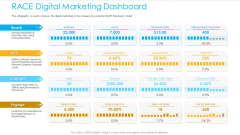 Unified Business To Consumer Marketing Strategy RACE Digital Marketing Dashboard Template PDF