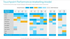 Unified Business To Consumer Marketing Strategy Touchpoint Performance Marketing Model Themes PDF