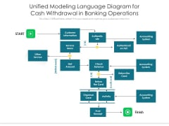Unified Modeling Language Diagram For Cash Withdrawal In Banking Operations Ppt PowerPoint Presentation File Deck PDF