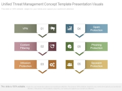 Unified Threat Management Concept Template Presentation Visuals