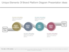 Unique Elements Of Brand Platform Diagram Presentation Ideas