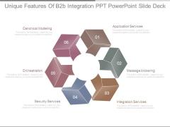 Unique Features Of B2b Integration Ppt Powerpoint Slide Deck