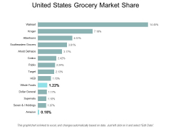 United States Grocery Market Share Ppt PowerPoint Presentation Sample