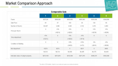 United States Real Estate Industry Market Comparison Approach Ppt Samples PDF