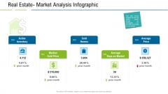 United States Real Estate Industry Real Estate Market Analysis Infographic Ppt Infographics Layouts PDF