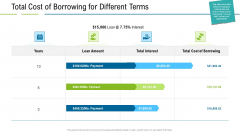 United States Real Estate Industry Total Cost Of Borrowing For Different Terms Ppt Ideas Images PDF