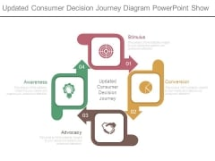 Updated Consumer Decision Journey Diagram Powerpoint Show