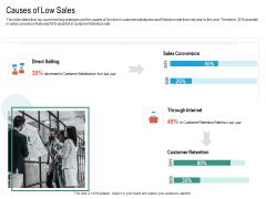 Upselling Strategies For Business Causes Of Low Sales Ppt Summary Graphics Pictures PDF