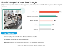 Upselling Strategies For Business Overall Challenges In Current Sales Strategies Demonstration PDF