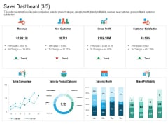 Upselling Strategies For Business Sales Dashboard Trend Guidelines PDF