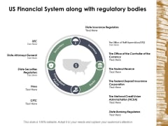Us Financial System Along With Regulatory Bodies Ppt Powerpoint Presentation Icon Demonstration