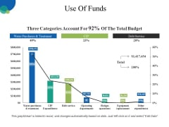 Use Of Funds Ppt PowerPoint Presentation Layouts Inspiration