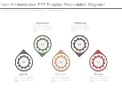 User Administration Ppt Template Presentation Diagrams