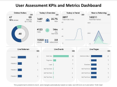 User Assessment Kpis And Metrics Dashboard Ppt PowerPoint Presentation File Infographics PDF