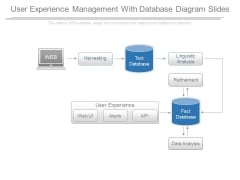 User Experience Management With Database Diagram Slides