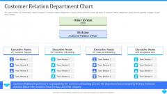 User Onboarding Process Development Customer Relation Department Chart Microsoft PDF