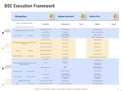 Using Balanced Scorecard Strategy Maps Drive Performance BSC Execution Framework Icons PDF