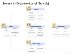 Using Balanced Scorecard Strategy Maps Drive Performance Scorecard Department Level Example Template PDF