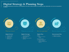 Utilizing Cyber Technology For Change Process Digital Strategy And Planning Steps Topics PDF
