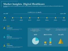 Utilizing Cyber Technology For Change Process Market Insights Digital Healthcare Brochure PDF