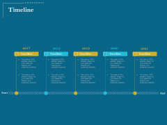 Utilizing Cyber Technology For Change Process Timeline Themes PDF