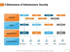 Utilizing Infrastructure Management Using Latest Methods 4 Dimensions Of Infrastructure Security Introduction PDF