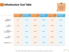 Utilizing Infrastructure Management Using Latest Methods Infrastructure Cost Table Infographics PDF
