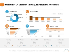 Utilizing Infrastructure Management Using Latest Methods Infrastructure KPI Dashboard Showing Cost Reduction And Procurement Rules PDF