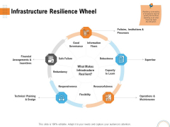 Utilizing Infrastructure Management Using Latest Methods Infrastructure Resilience Wheel Download PDF