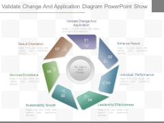 Validate Change And Application Diagram Powerpoint Show