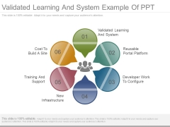 Validated Learning And System Example Of Ppt