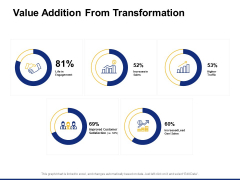 Value Addition From Transformation Ppt PowerPoint Presentation Ideas Graphic Tips