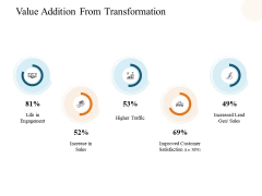 Value Addition From Transformation Ppt PowerPoint Presentation Pictures Background Designs