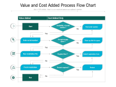 Value And Cost Added Process Flow Chart Ppt PowerPoint Presentation Gallery Gridlines PDF