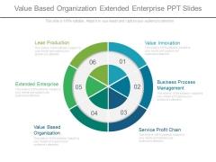 Value Based Organization Extended Enterprise Ppt Slides