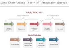 Value Chain Analysis Theory Ppt Presentation Example
