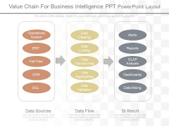 Value Chain For Business Intelligence Ppt Powerpoint Layout