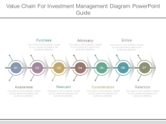 Value Chain For Investment Management Diagram Powerpoint Guide
