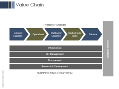 Value Chain Ppt PowerPoint Presentation Example 2015