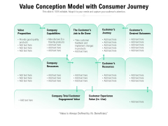 Value Conception Model With Consumer Journey Ppt PowerPoint Presentation File Background Image PDF