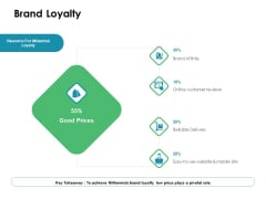 Value Creation Initiatives Brand Loyalty Ppt Ideas Templates PDF