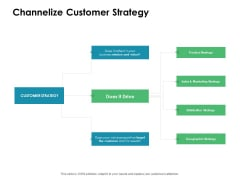 Value Creation Initiatives Channelize Customer Strategy Ppt Slides Professional PDF
