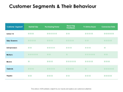 Value Creation Initiatives Customer Segments And Their Behaviour Icons PDF