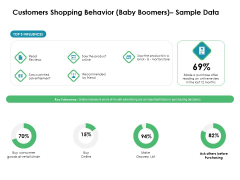 Value Creation Initiatives Customers Shopping Behavior Baby Boomers Sample Data Formats PDF