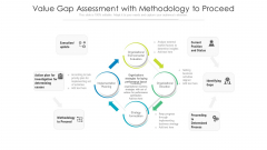 Value Gap Assessment With Methodology To Proceed Ppt Show Picture PDF