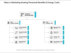 Value In Marketing Showing Personnel Benefits And Energy Costs Ppt PowerPoint Presentation Ideas Graphics Template