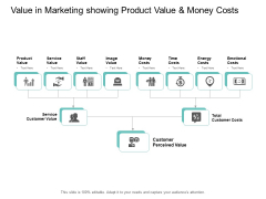 Value In Marketing Showing Product Value And Money Costs Ppt PowerPoint Presentation Icon Elements