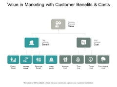 Value In Marketing With Customer Benefits And Costs Ppt PowerPoint Presentation Pictures Styles
