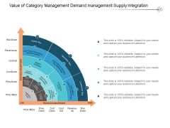 Value Of Category Management Demand Management Supply Integration Ppt Powerpoint Presentation Pictures Themes