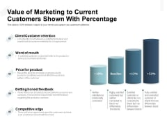 Value Of Marketing To Current Customers Shown With Percentage Ppt PowerPoint Presentation Gallery Outline PDF